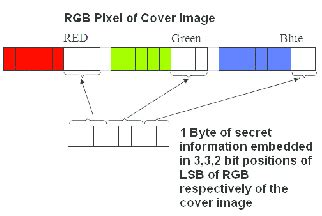 Research paper on image steganography
